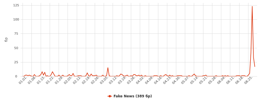 neticle_chart_fakenews_4